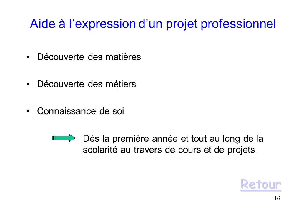 Aide à l'expression d'un projet professionnel
