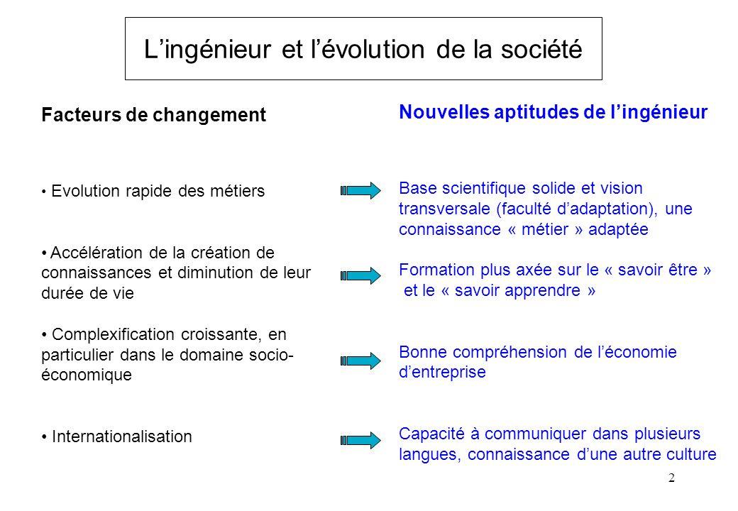 L'ingénieur et l'évolution de la société