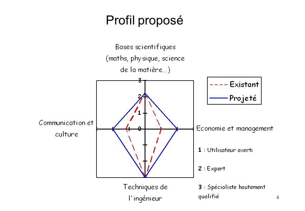 Profil proposé