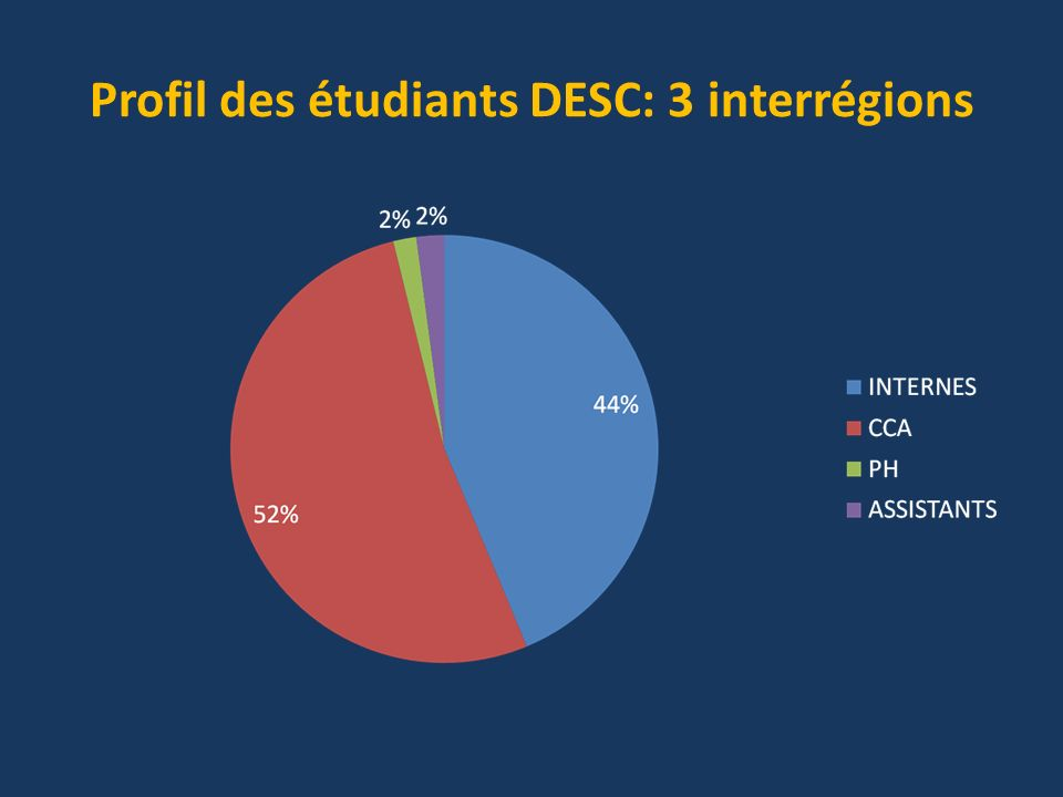 Profil des étudiants DESC: 3 interrégions