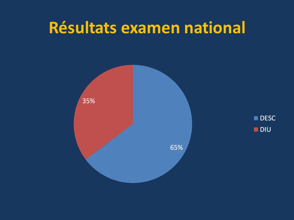 Résultats examen national