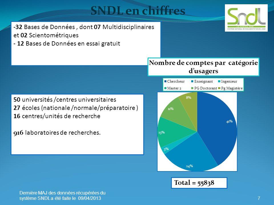 SNDL en chiffres -32 Bases de Données , dont 07 Multidisciplinaires et 02 Scientométriques. - 12 Bases de Données en essai gratuit.