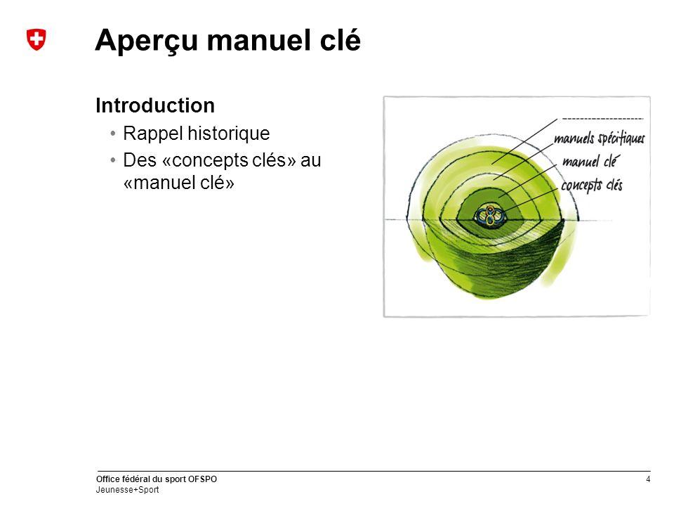 Aperçu manuel clé Introduction Rappel historique