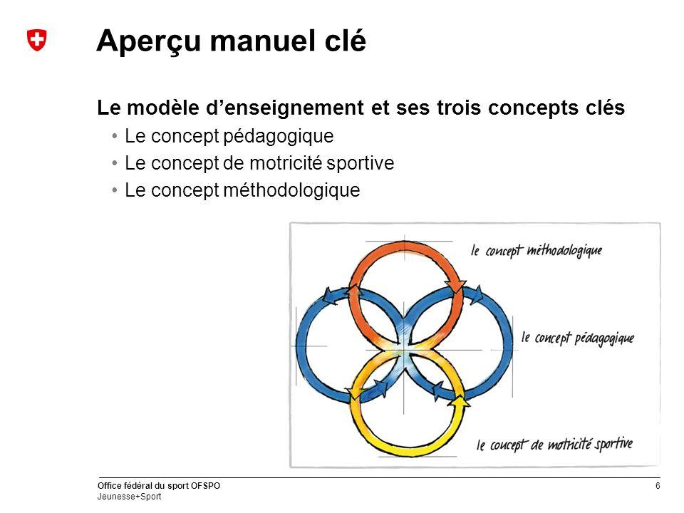 Aperçu manuel clé Le modèle d'enseignement et ses trois concepts clés
