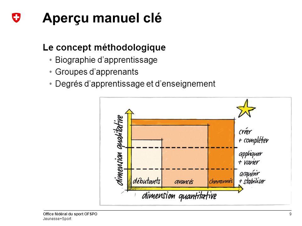 Aperçu manuel clé Le concept méthodologique Biographie d'apprentissage