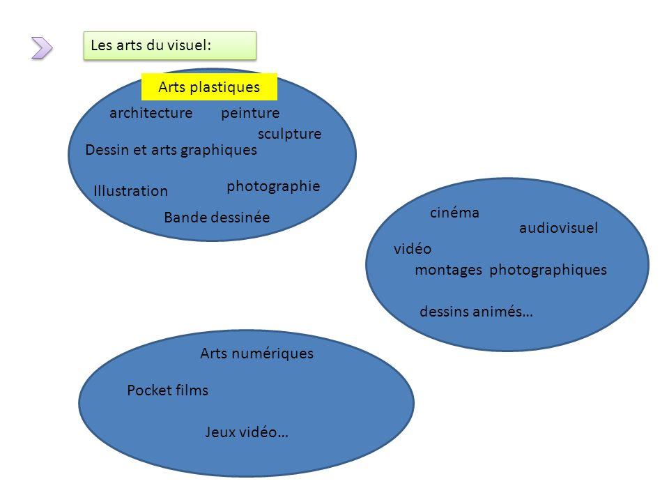Les arts du visuel: Arts plastiques. architecture. peinture. sculpture. Dessin et arts graphiques.