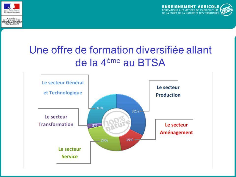 Une offre de formation diversifiée allant de la 4ème au BTSA