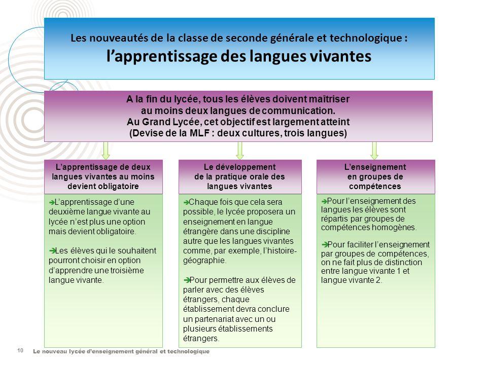 l'apprentissage des langues vivantes