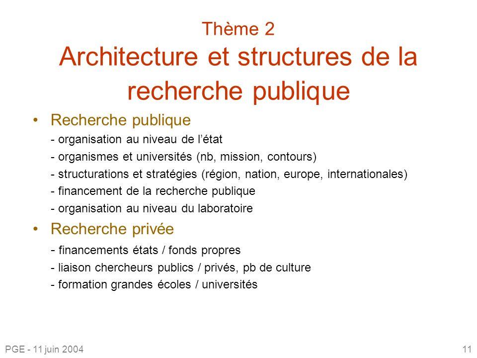 Thème 2 Architecture et structures de la recherche publique