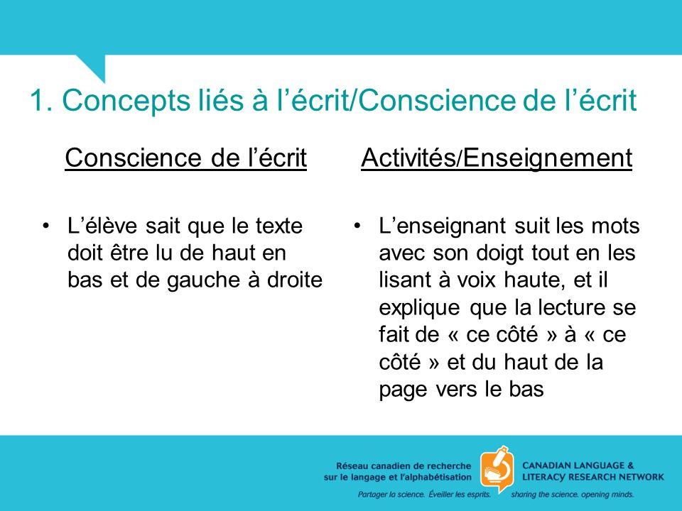 1. Concepts liés à l'écrit/Conscience de l'écrit