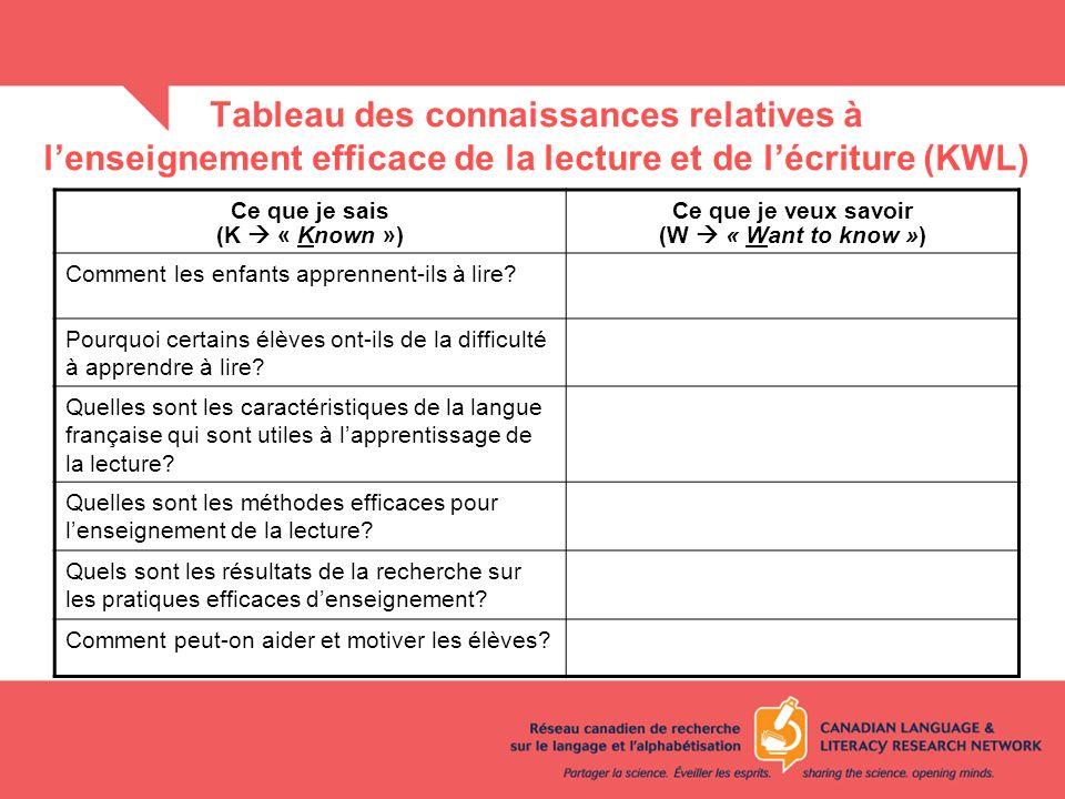 Tableau des connaissances relatives à l'enseignement efficace de la lecture et de l'écriture (KWL)