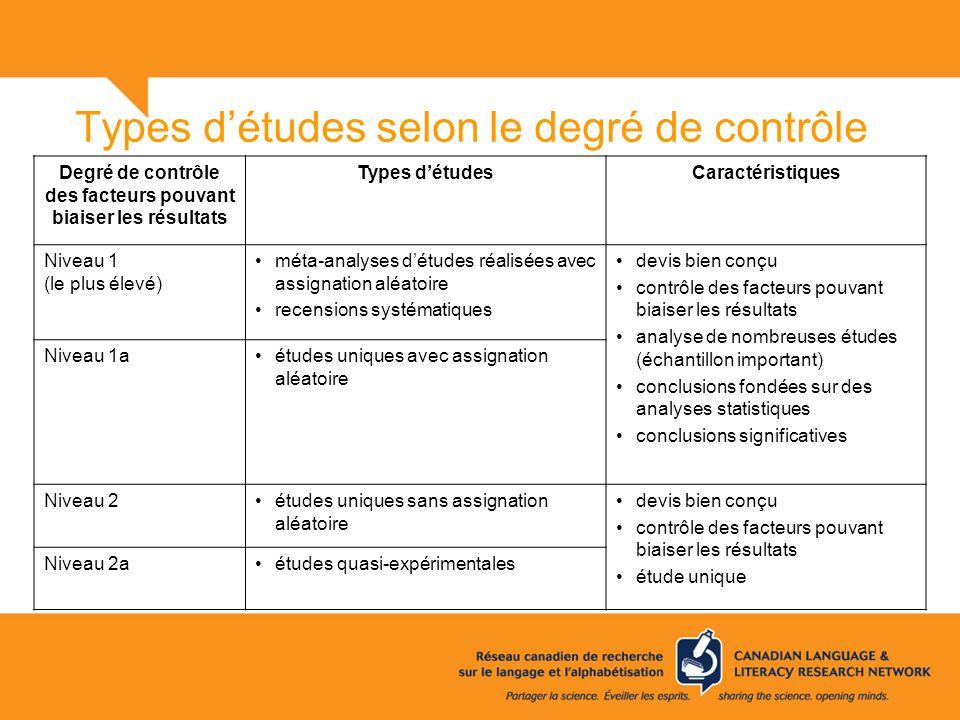 Types d'études selon le degré de contrôle