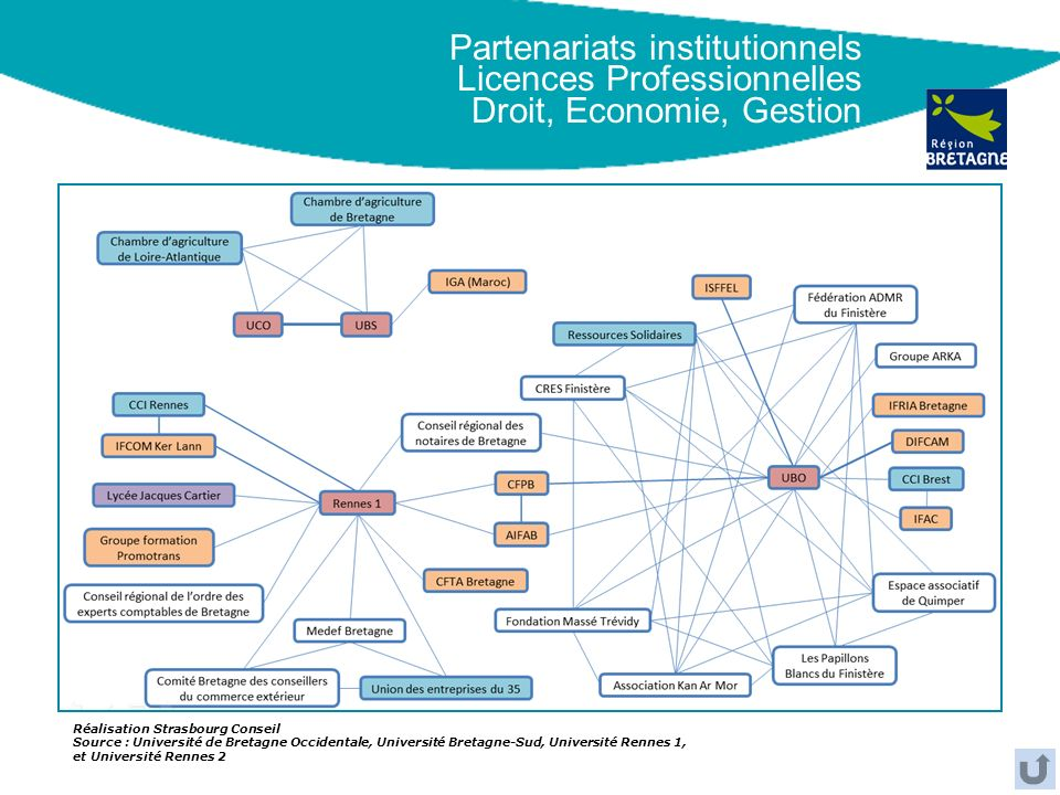 Partenariats institutionnels Licences Professionnelles Droit, Economie, Gestion