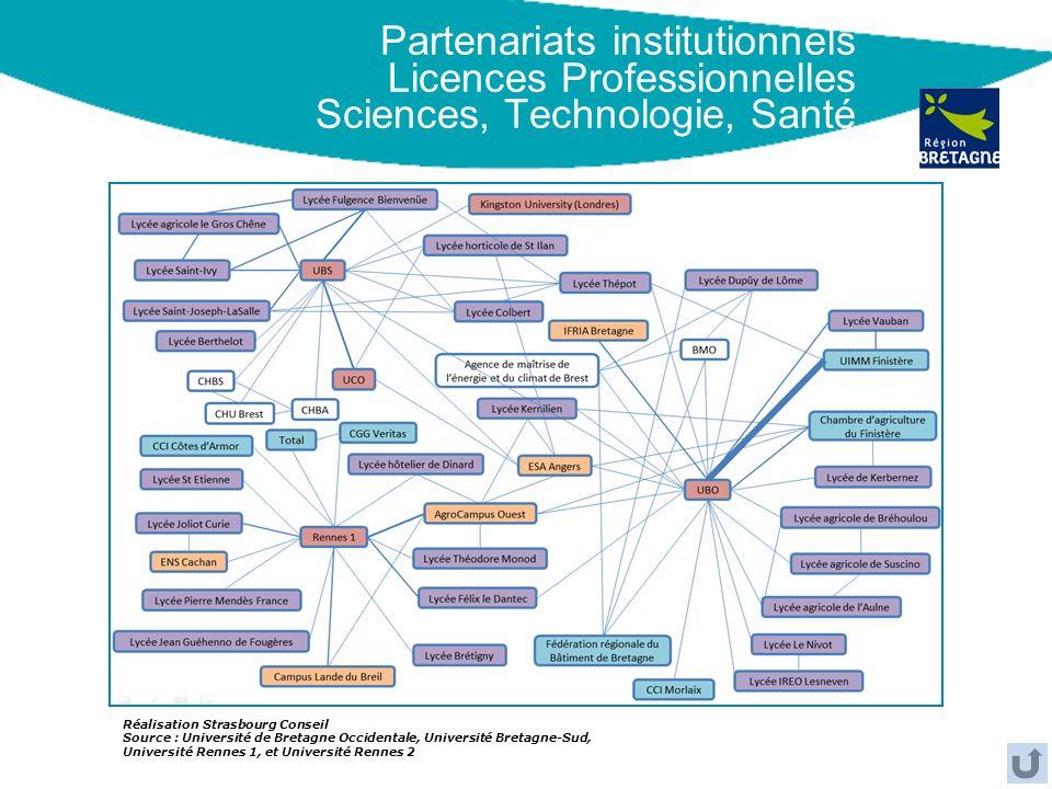 Partenariats institutionnels Licences Professionnelles Sciences, Technologie, Santé