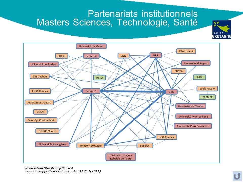 Partenariats institutionnels Masters Sciences, Technologie, Santé