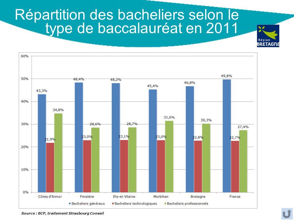 Répartition des bacheliers selon le type de baccalauréat en 2011