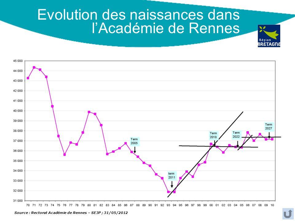 Evolution des naissances dans l'Académie de Rennes