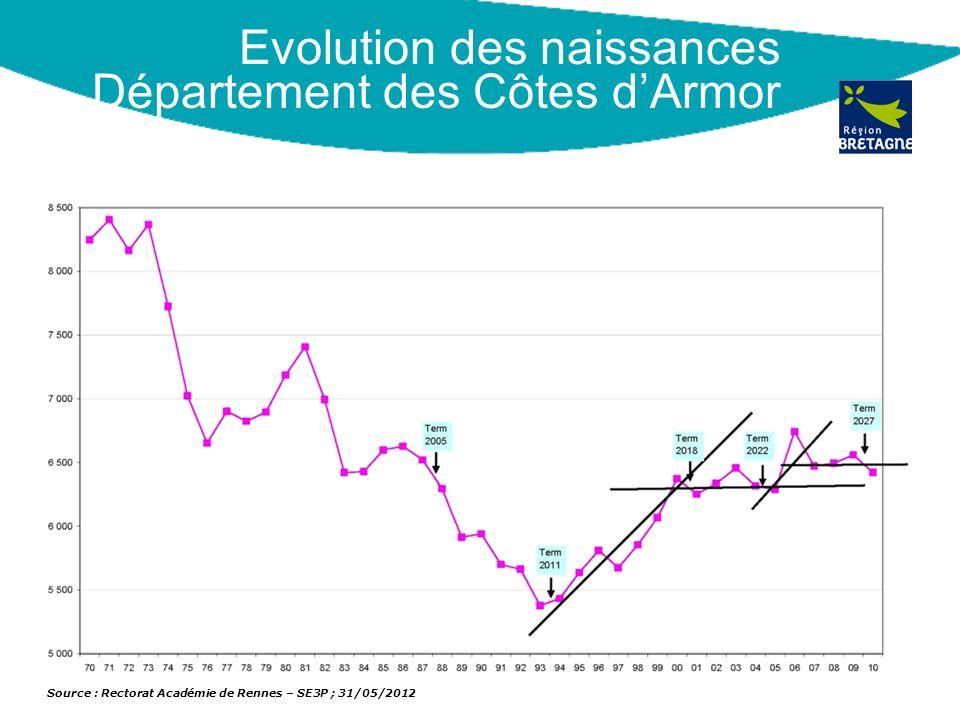 Evolution des naissances Département des Côtes d'Armor