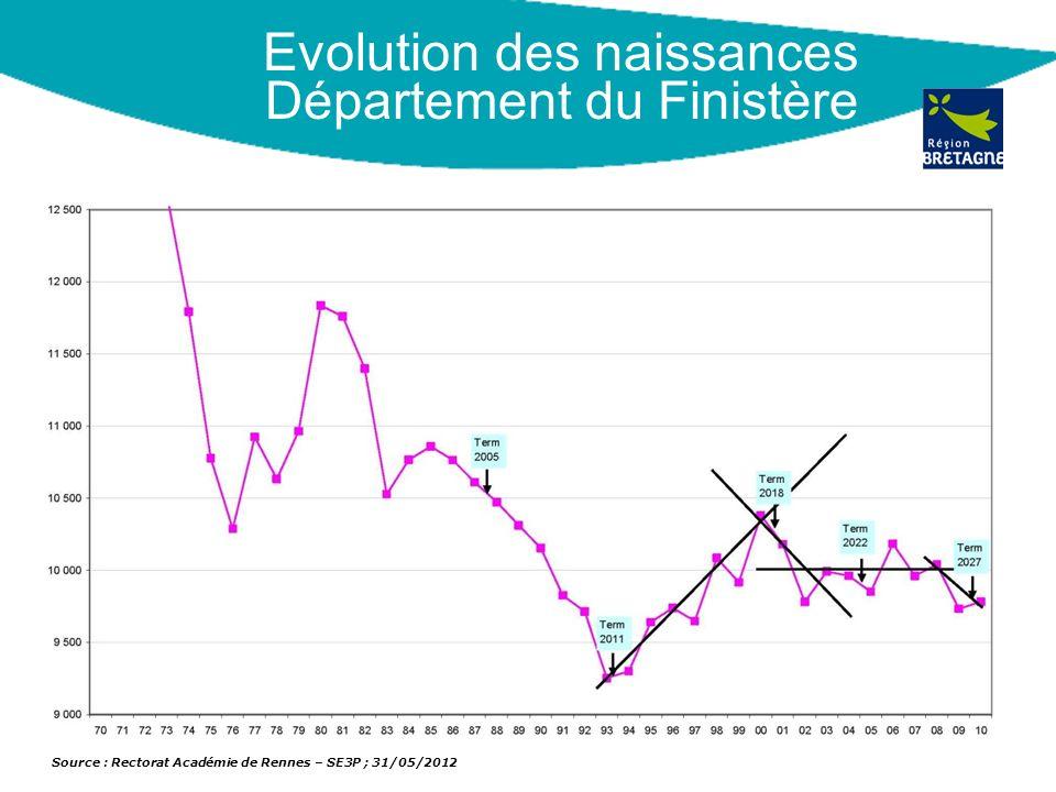 Evolution des naissances Département du Finistère