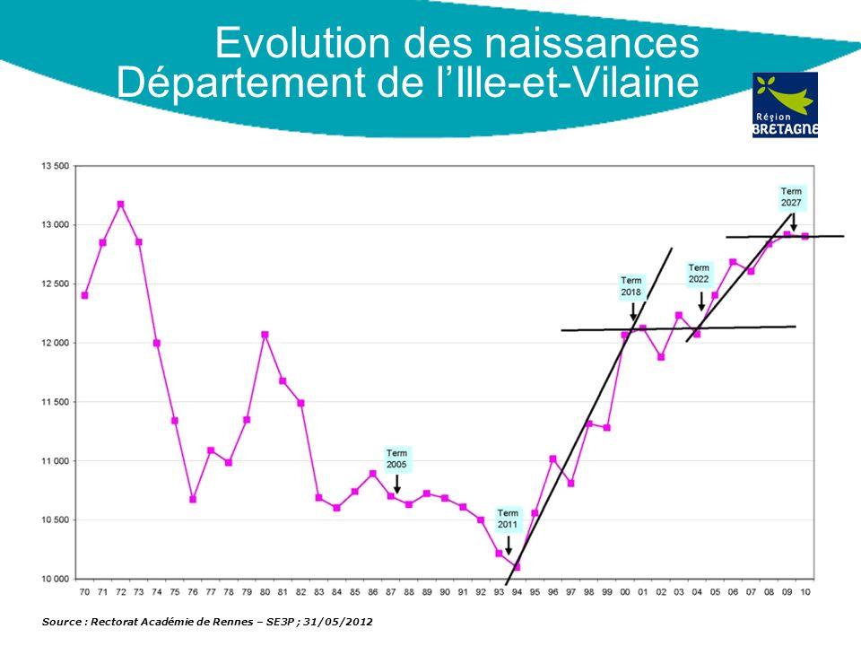 Evolution des naissances Département de l'Ille-et-Vilaine
