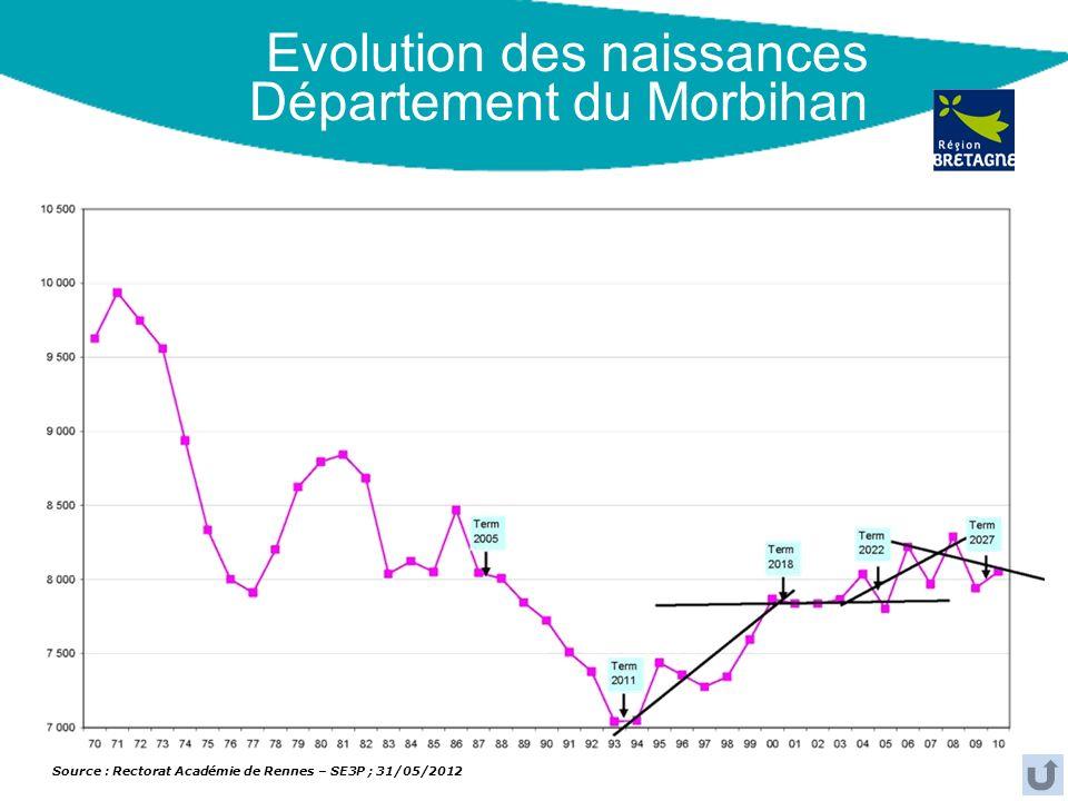 Evolution des naissances Département du Morbihan