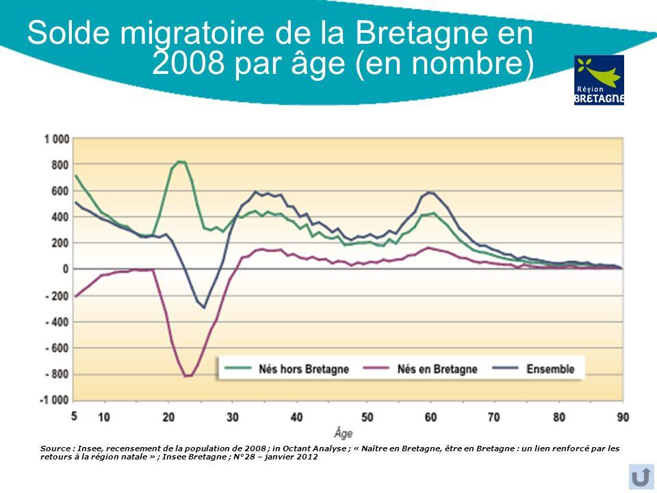 Solde migratoire de la Bretagne en 2008 par âge (en nombre)