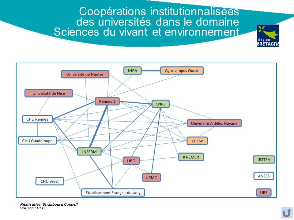 Coopérations institutionnalisées des universités dans le domaine Sciences du vivant et environnement