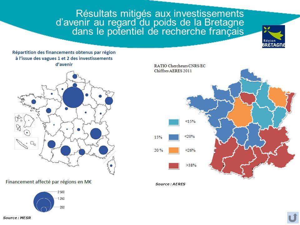 Résultats mitigés aux investissements d'avenir au regard du poids de la Bretagne dans le potentiel de recherche français