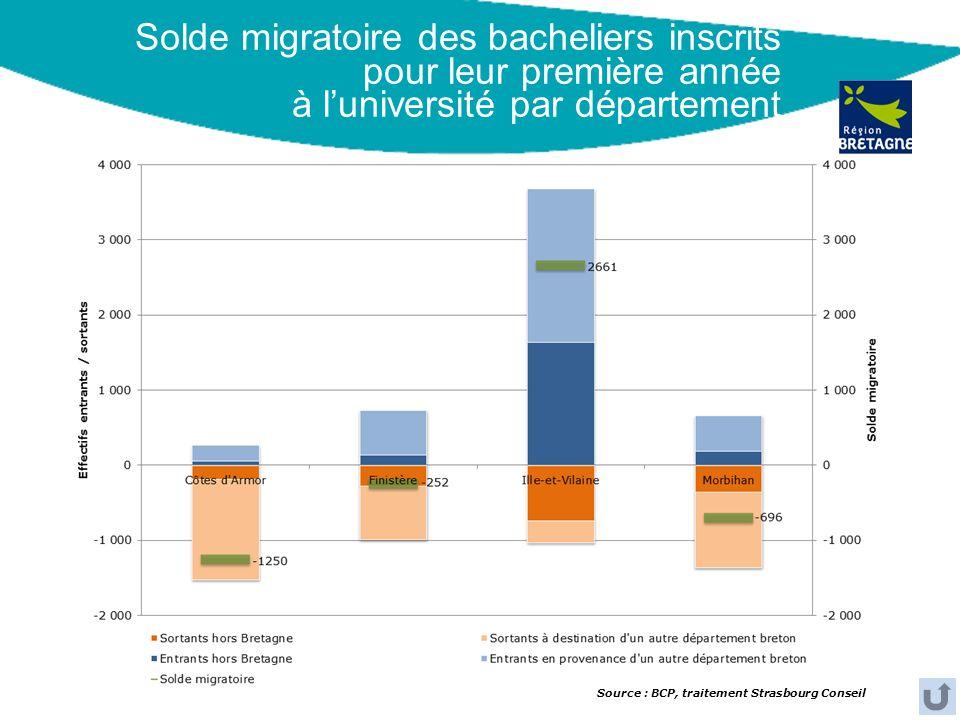 Solde migratoire des bacheliers inscrits pour leur première année à l'université par département