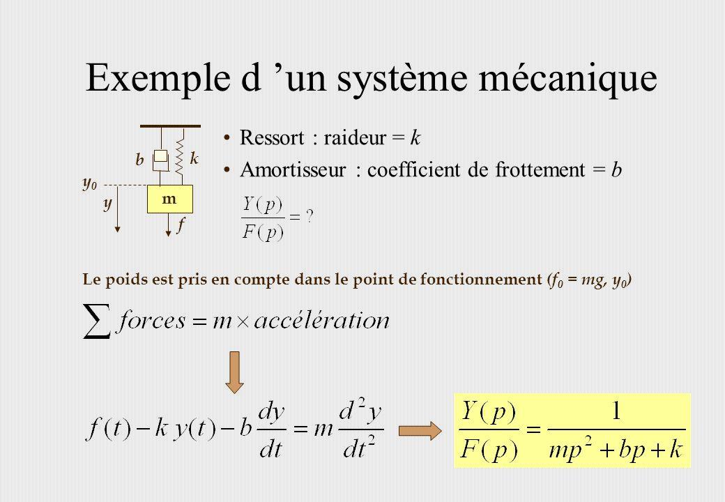 Exemple d 'un système mécanique