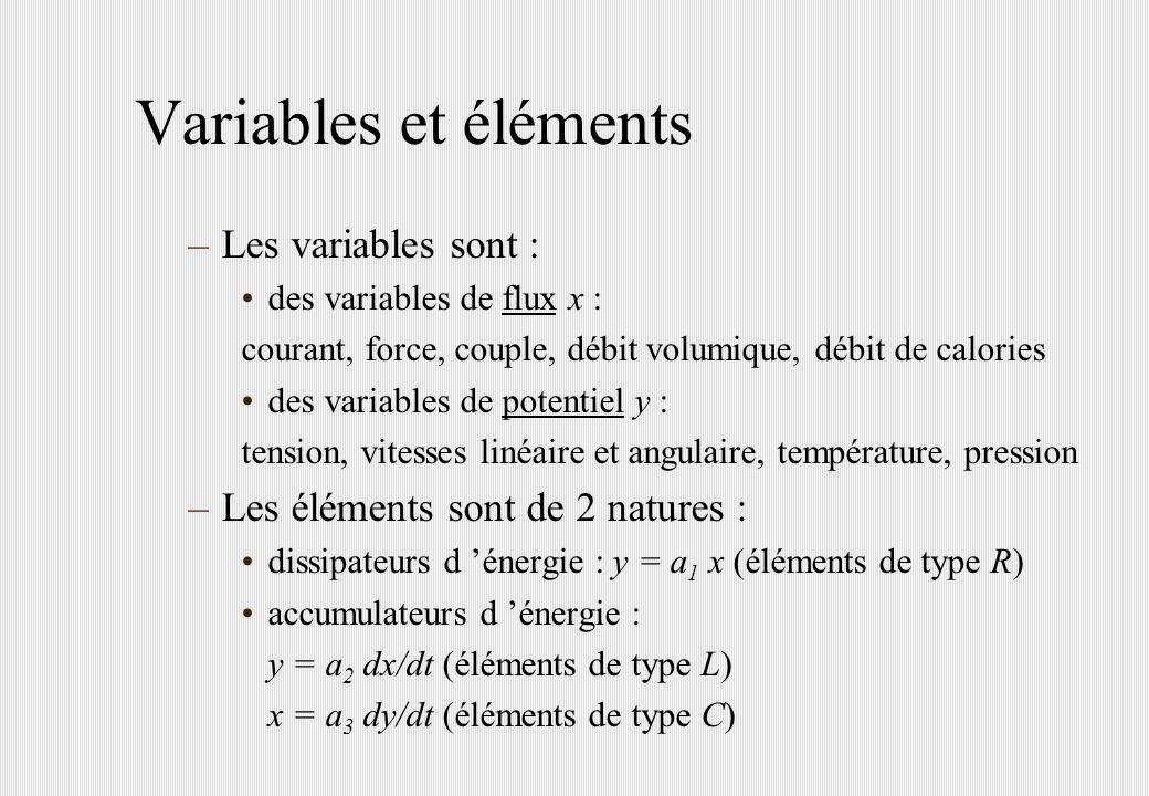 Variables et éléments Les variables sont :