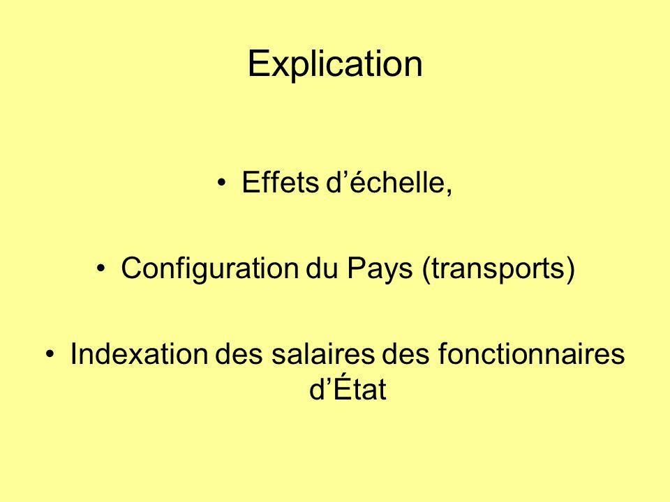 Explication Effets d'échelle, Configuration du Pays (transports)
