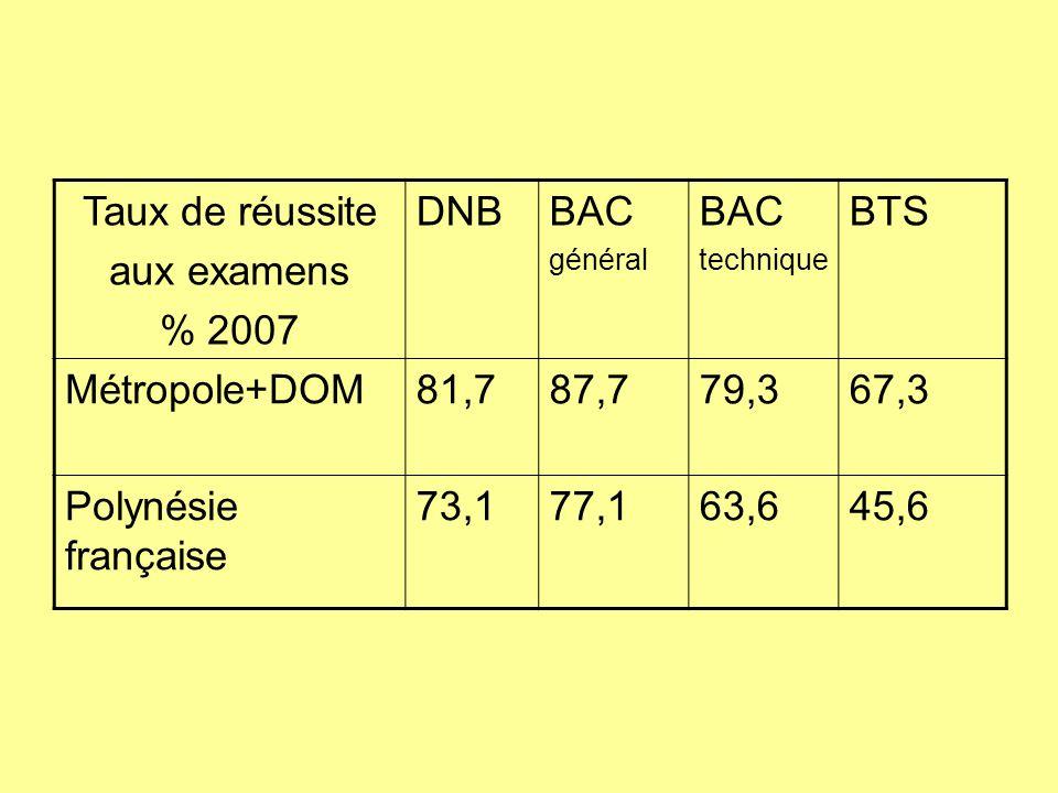 Taux de réussite aux examens % 2007 DNB BAC BTS Métropole+DOM 81,7