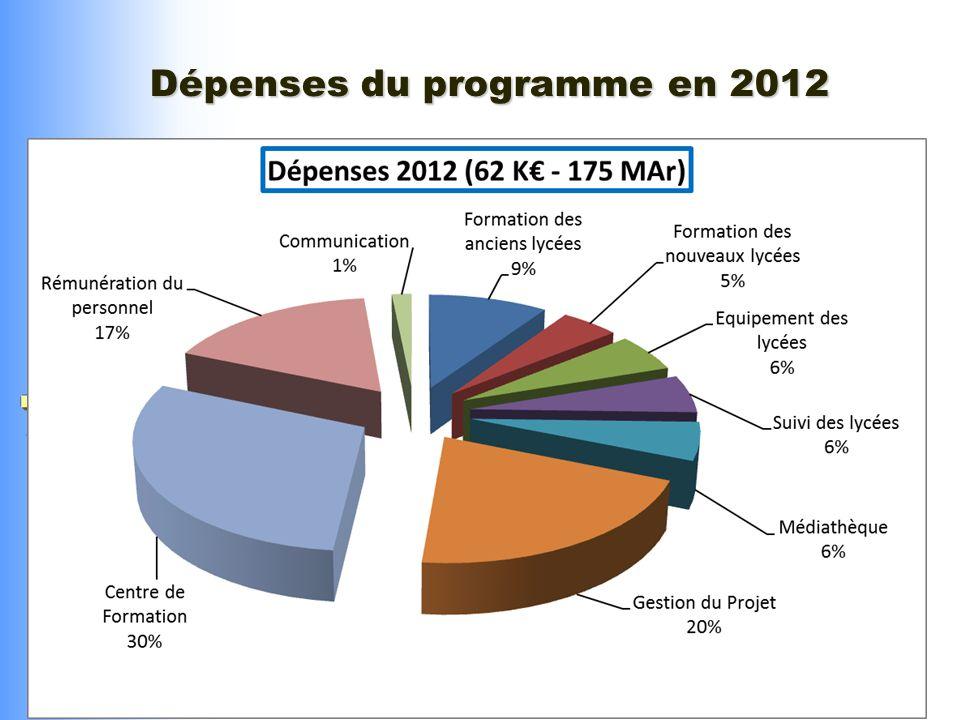 Dépenses du programme en 2012