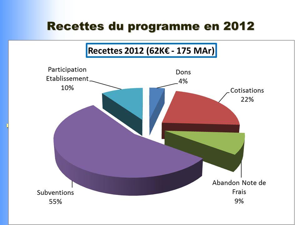 Recettes du programme en 2012