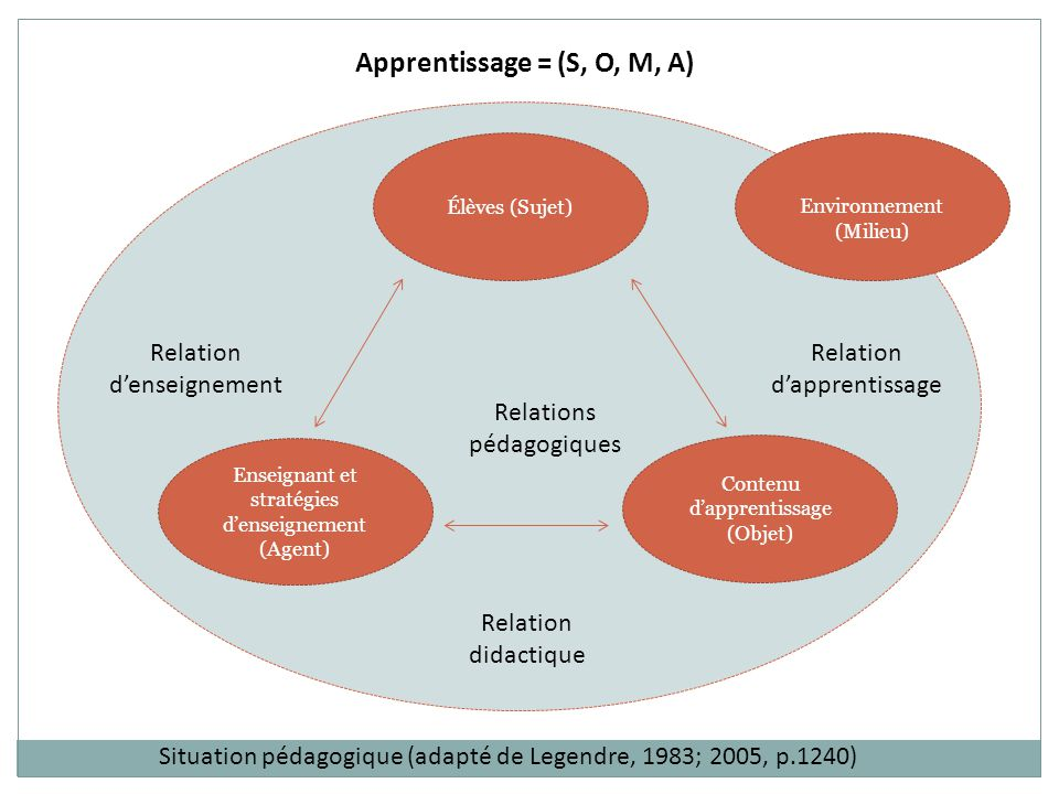 Apprentissage = (S, O, M, A)