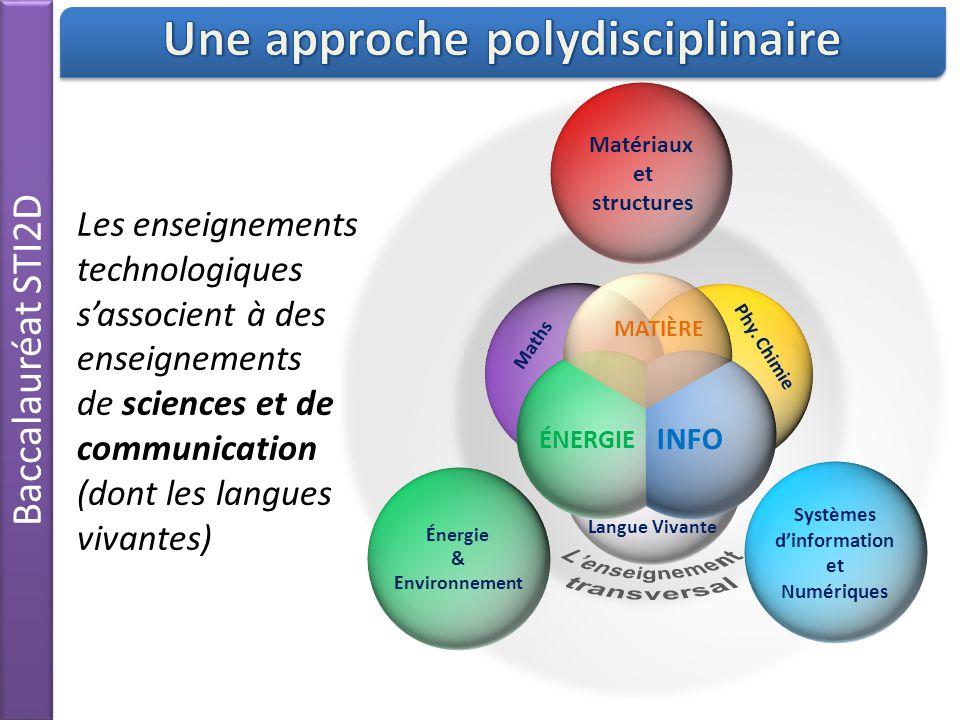 Une approche polydisciplinaire