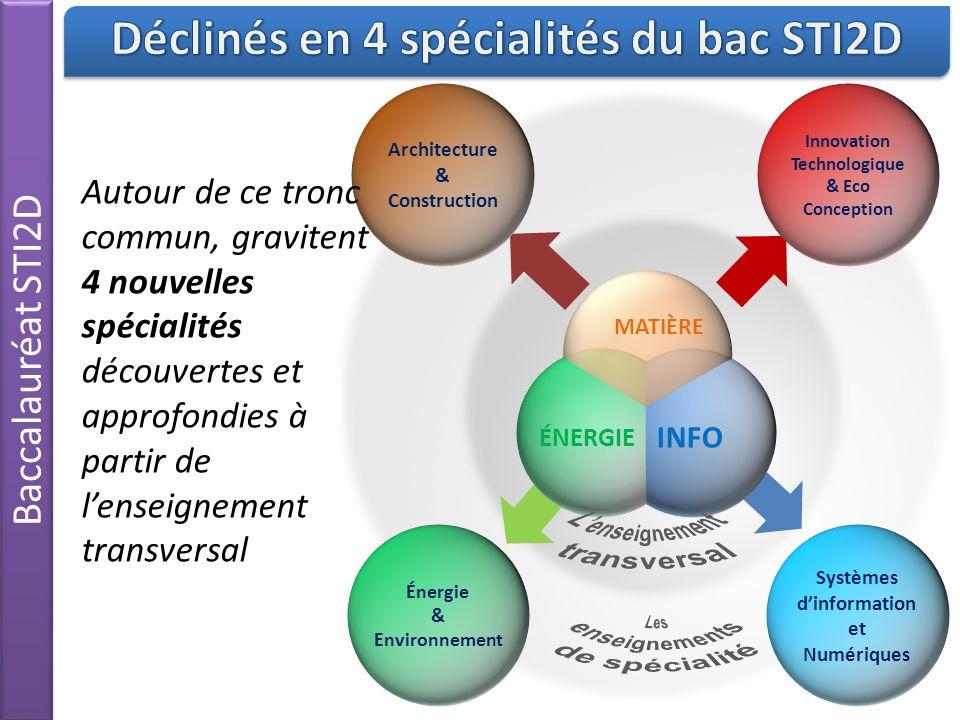 Déclinés en 4 spécialités du bac STI2D