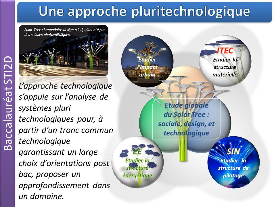 Une approche pluritechnologique