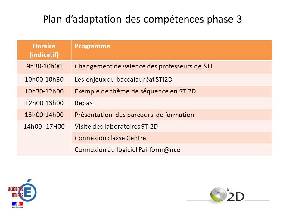 Plan d'adaptation des compétences phase 3