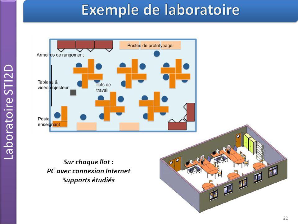Exemple de laboratoire PC avec connexion Internet