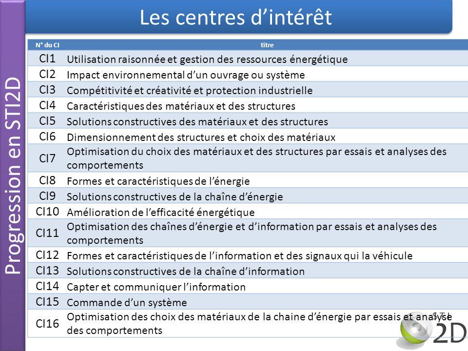 Les centres d'intérêt Progression en STI2D CI1 CI2 CI3 CI4 CI5 CI6 CI7