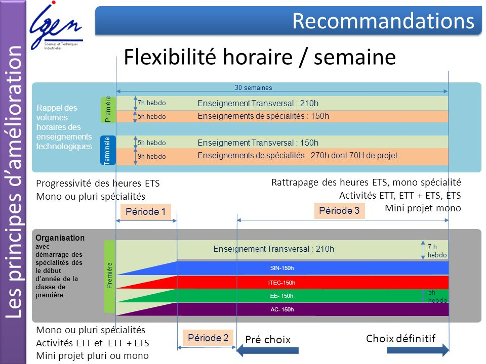 Flexibilité horaire / semaine