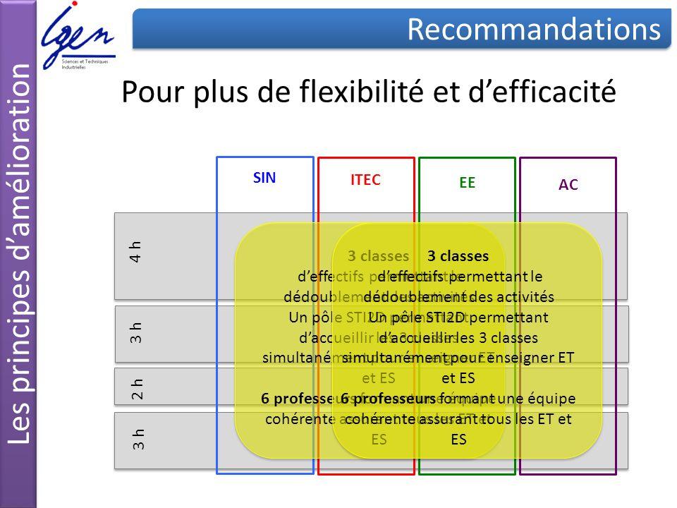 Pour plus de flexibilité et d'efficacité