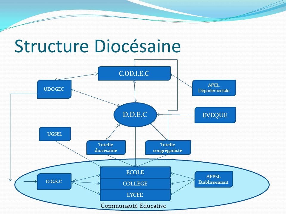 Structure Diocésaine C.OD.I.E.C D.D.E.C C EVEQUE Communauté Educative