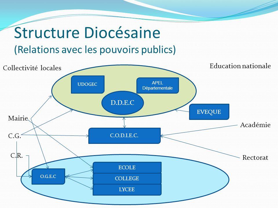 Structure Diocésaine (Relations avec les pouvoirs publics)