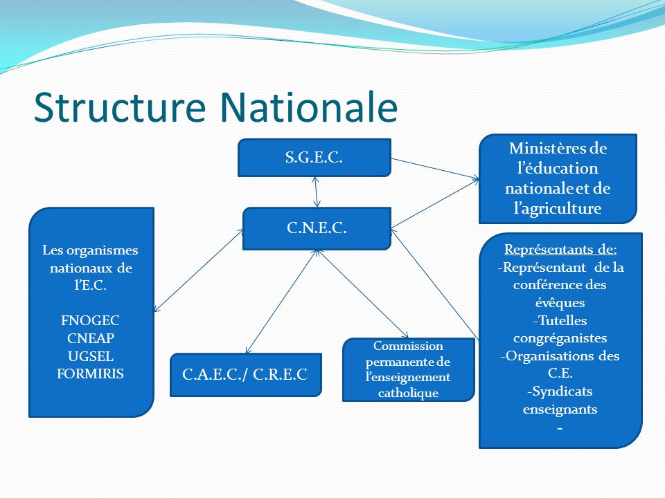 Structure Nationale Ministères de l'éducation nationale et de l'agriculture. S.G.E.C. Les organismes nationaux de l'E.C.