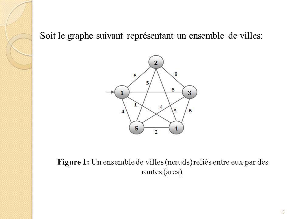 Soit le graphe suivant représentant un ensemble de villes: