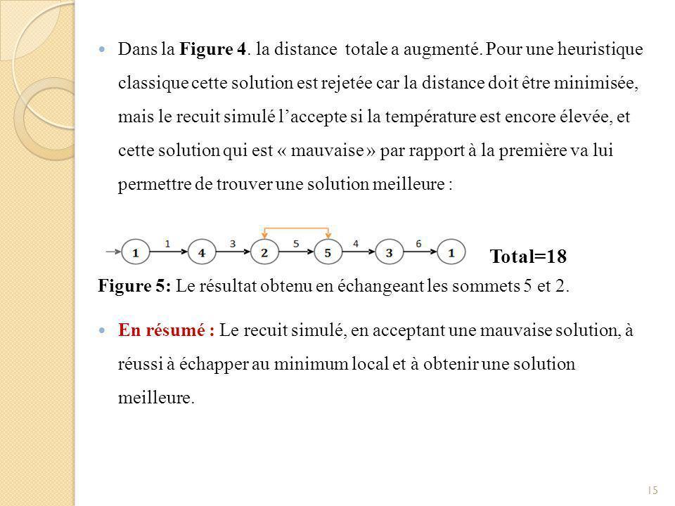 Dans la Figure 4. la distance totale a augmenté