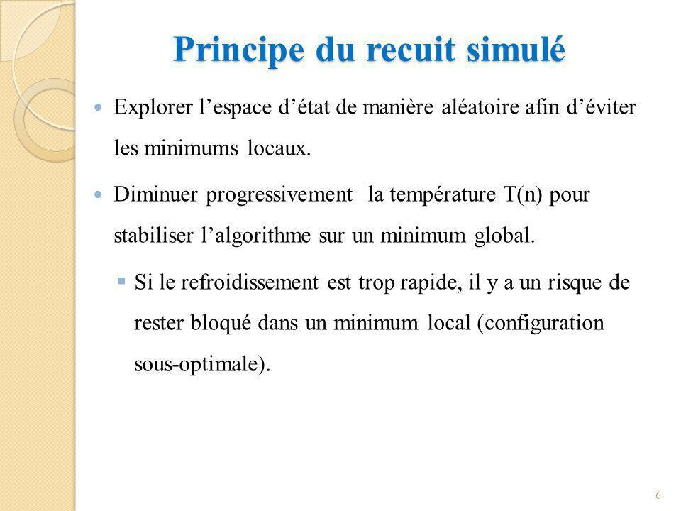 Principe du recuit simulé